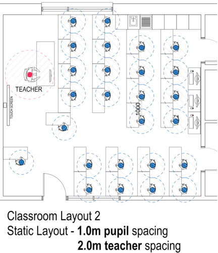 A suggested classroom layout.